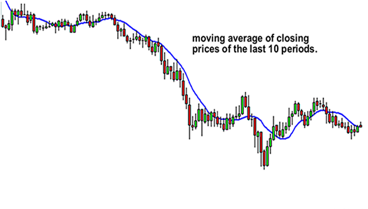 Moving Average of last 10 periods