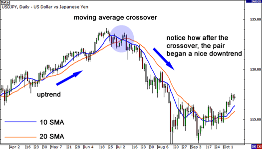 Moving average crossovers can signal change in trend