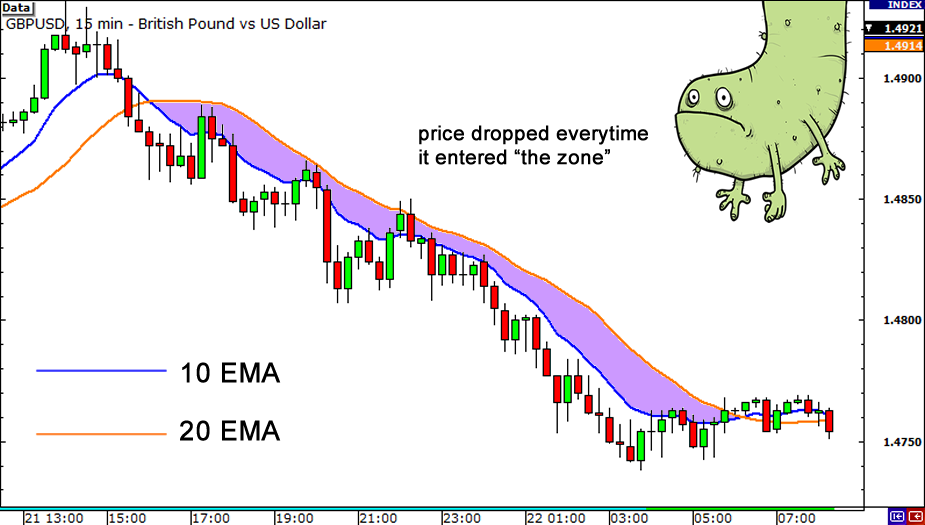 Binary day trading zones