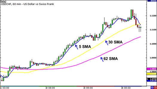 Simple Moving Averages