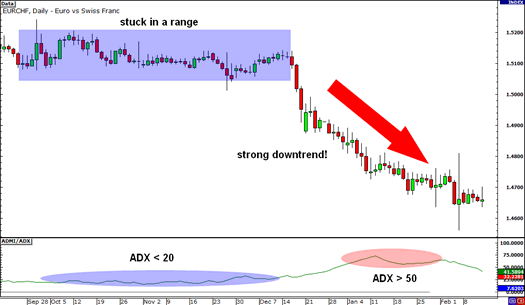ADX used on a downtrend