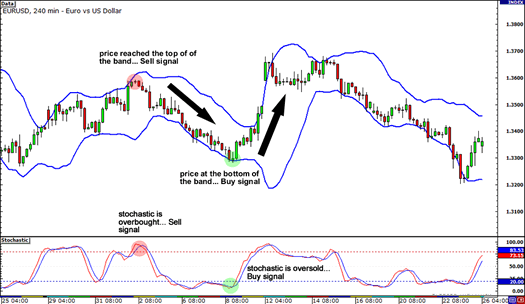 Multiple Indicators: Bollinger Bands and Stochastic together