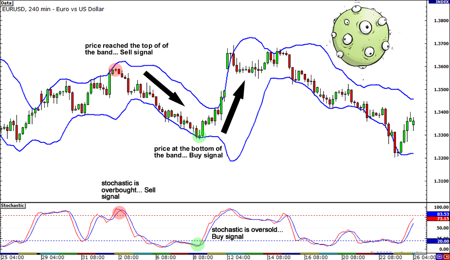 Two bollinger bands strategy
