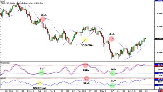 Leading indicators giving wrong signals.