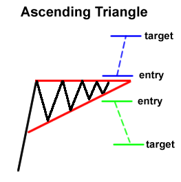 Forex Chart Pattern: Ascending Triangle