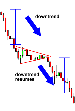 Forex bear flag pattern