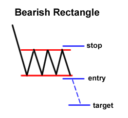 Forex Chart Pattern: Bearish Rectangle