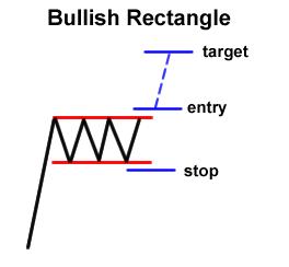 Forex Chart Pattern: Bullish Rectangle