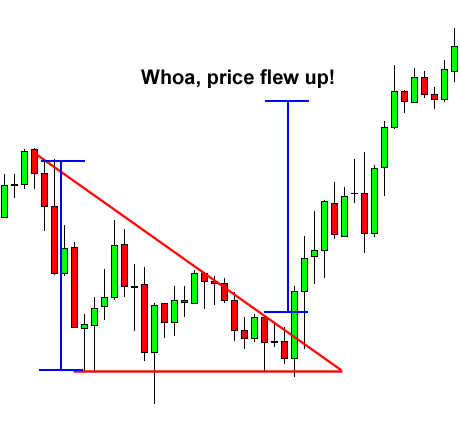 Ascending wedge pattern forex