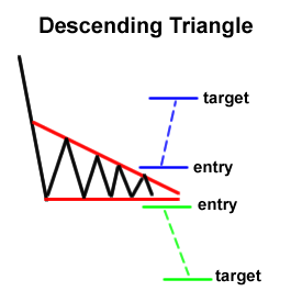 Forex Chart Pattern: Descending Triangle