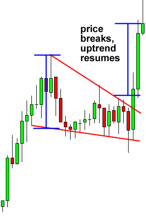 Falling Wedge Continuation Forex Chart Pattern