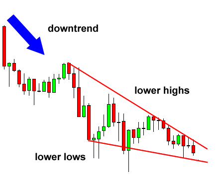 Wedge pattern forex