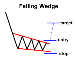 Forex Chart Pattern: Falling Wedge