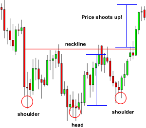 Inverse Head and Shoulders Pattern Breakout