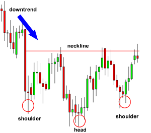 Forex head and shoulders