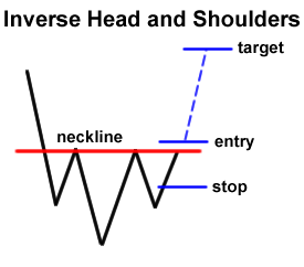 Forex Chart Pattern: Inverse Head and Shoulders