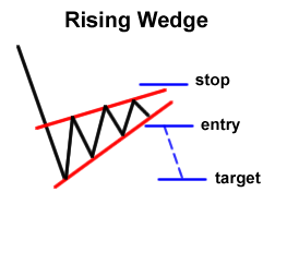 Forex Chart Pattern: Rising Wedge