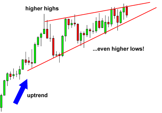 Rising Wedge Chart Pattern