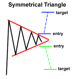 Forex Chart Pattern: Symmetrical Triangle