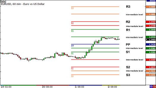 Forex pivot points and intermediate levels
