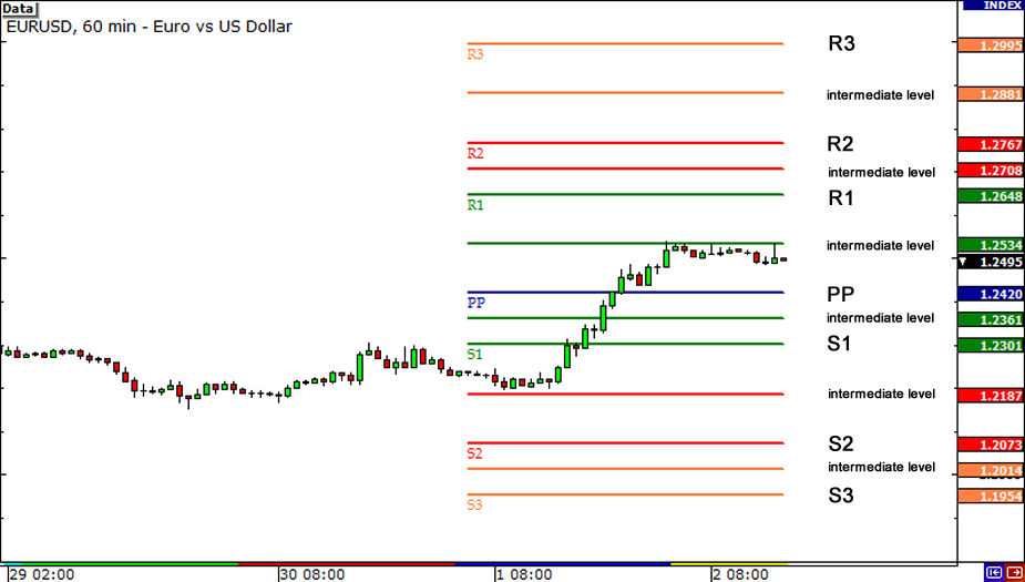 Forex support and resistance levels calculator
