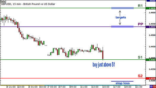 Using forex pivot points with ranges