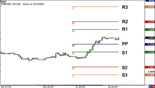 Pivot points on EUR/USD
