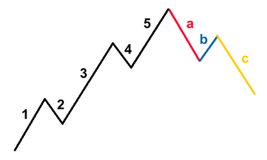 ABC Corrective Wave Pattern