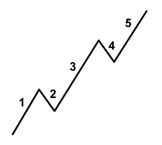 Impulse Wave or 5-Wave Pattern