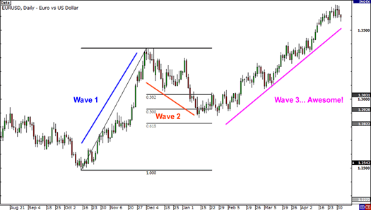 Elliott Wave 3