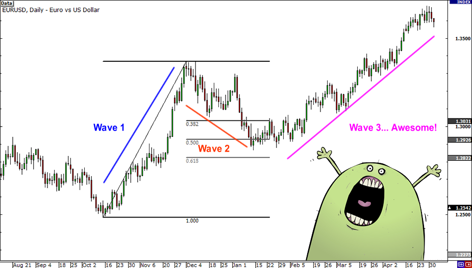 Elliott wave in forex trading updates