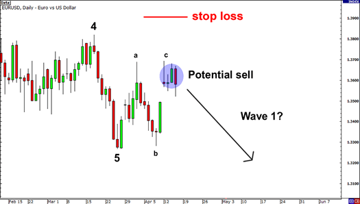 Elliott Wave Flat Entry