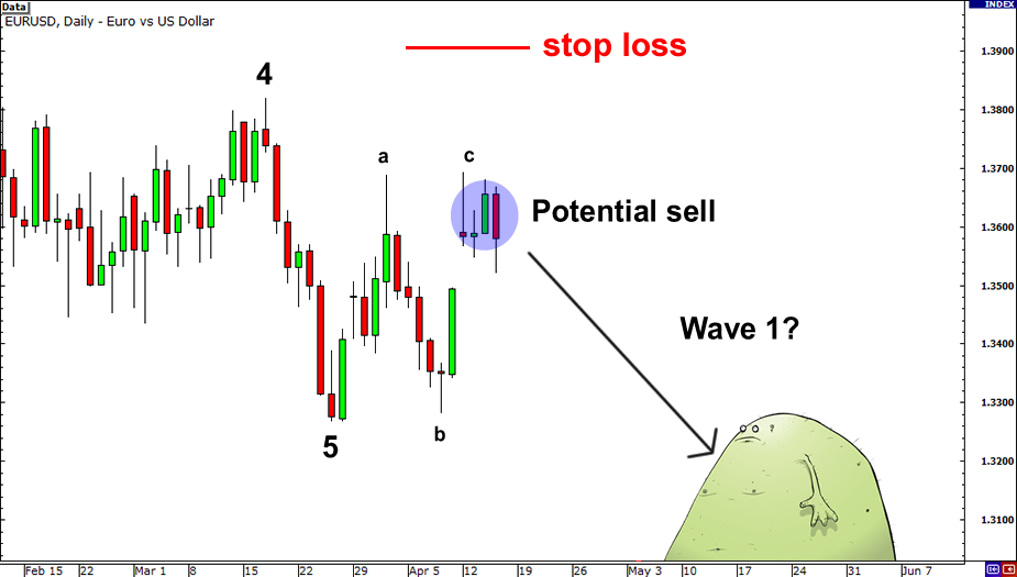 Elliott wave theory forex signal elliott wave
