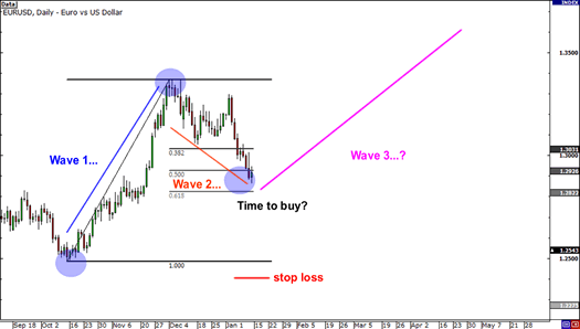 Elliott Wave Potential Entry