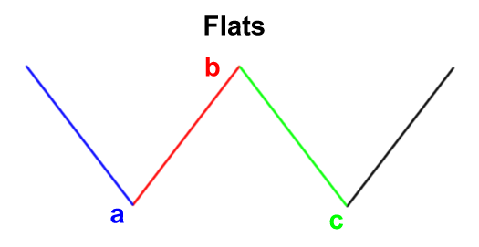Flat Formation