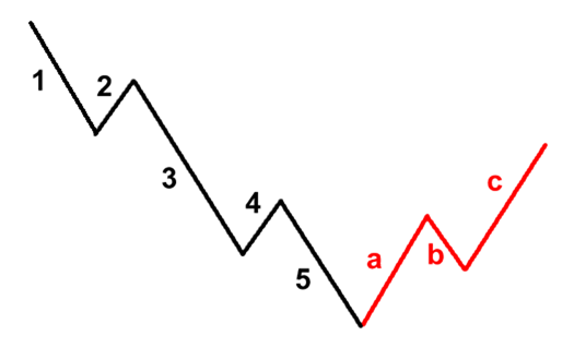 Reverse ABC Corrective Wave Pattern