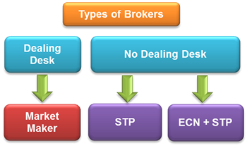Dealing Desk vs. No Dealing Desk Forex Brokers