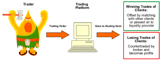 Dealing Desk Forex Broker