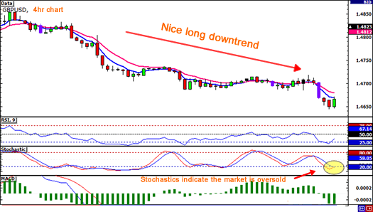 Counter trend day trading
