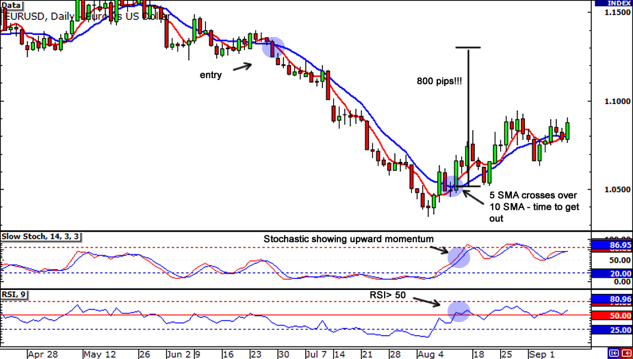 Forex entry and exit signals