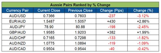 Aussie Pairs Ranking (May 2-6, 2016)