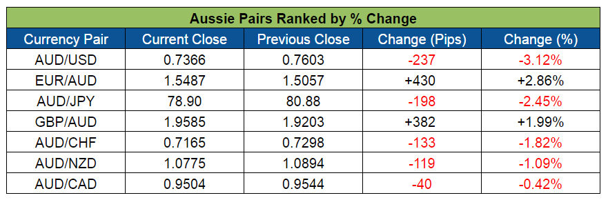 Aussie Pairs Ranking (May 2-6, 2016)