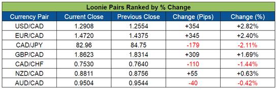 Loonie Pairs Ranking (May 2-6, 2016)
