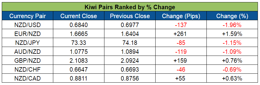 Kiwi Pairs Ranking (May 2-6, 2016)