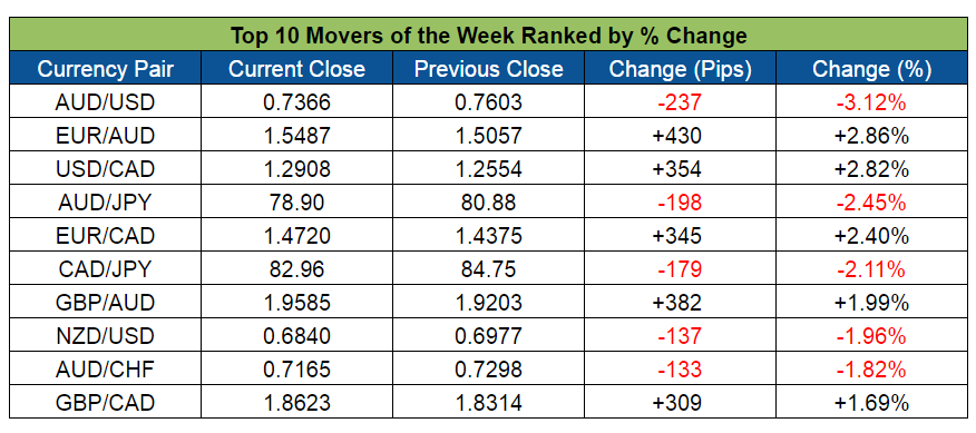 Top Forex Weekly Movers (May 2-6, 2016)