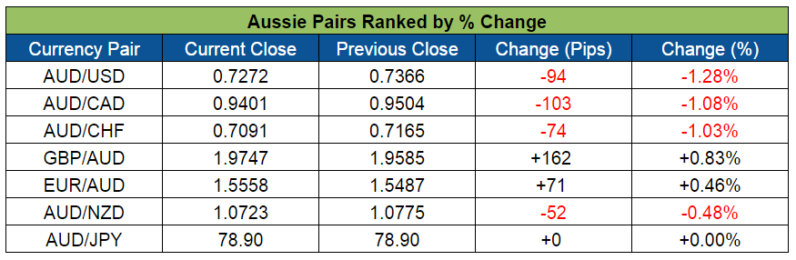 Aussie Pairs Ranked (May 9-13, 2016)