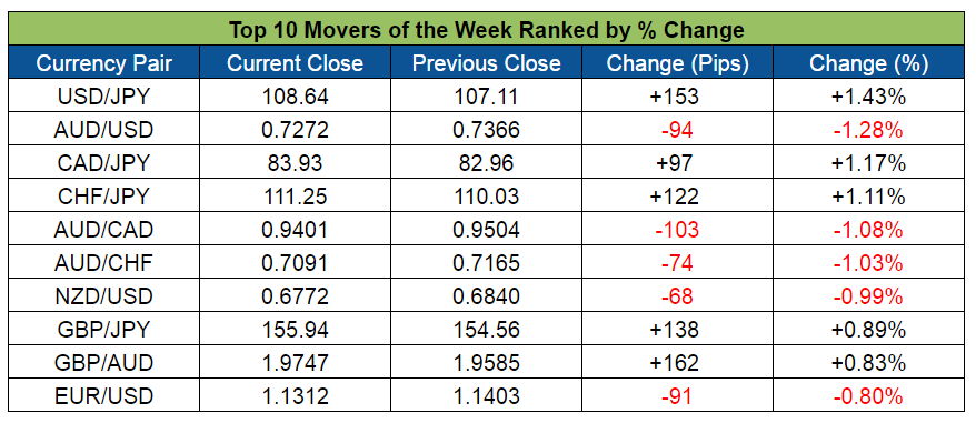 Top Forex Weekly Movers (May 9-13, 2016)