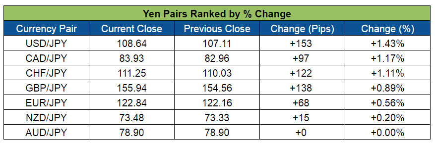 Yen Pairs Ranked (May 9-13, 2016)