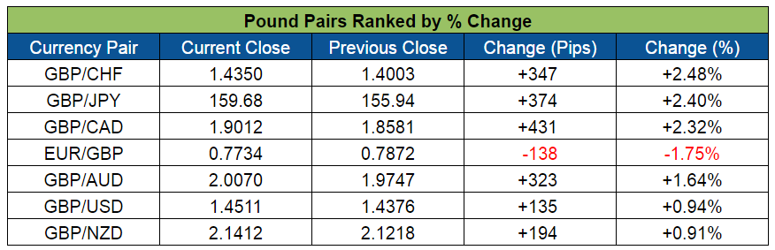 Pound Pairs Ranked (May 16-20, 2016)
