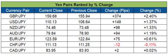 Yen Pairs Ranked (May 16-20, 2016)
